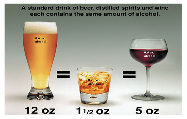 Alcohol In  Oz Drink Equates To